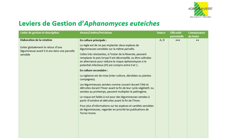 Leviers de Gestion Aphanomyces 1