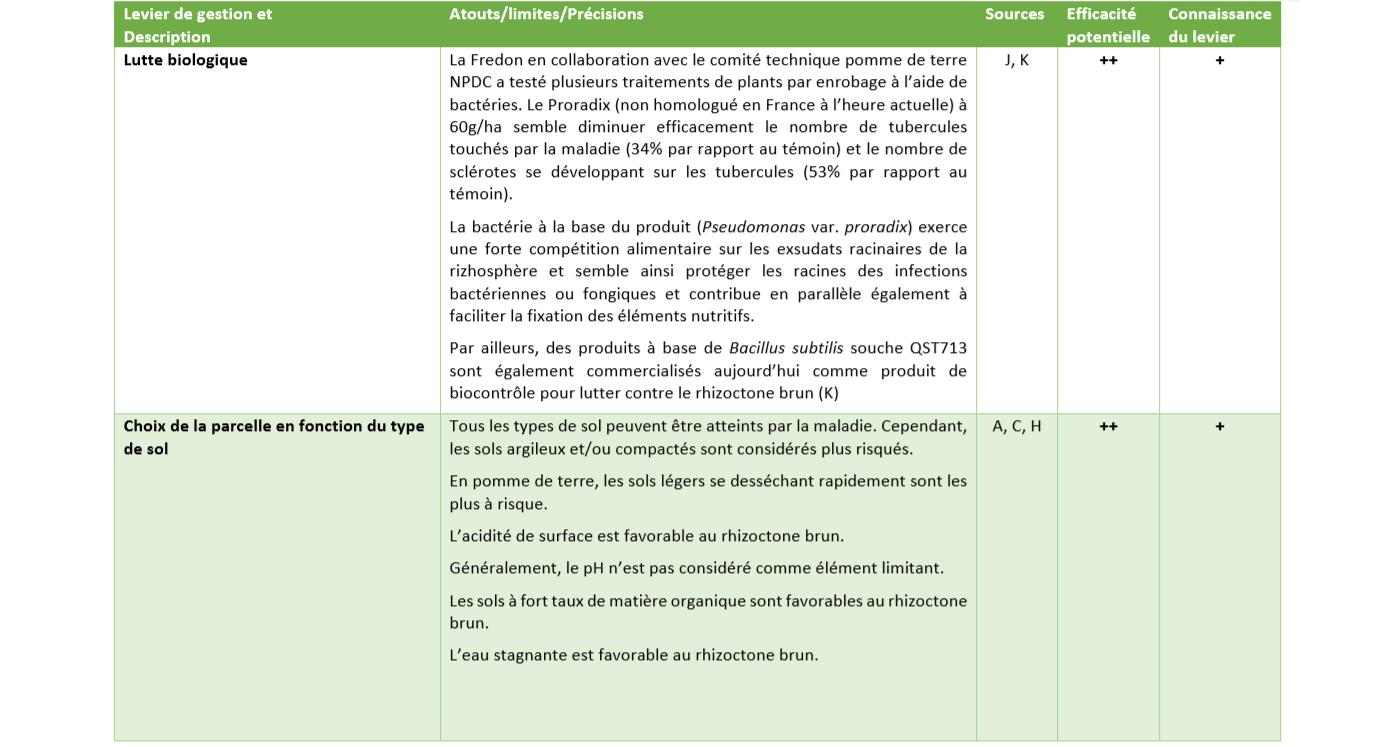 Leviers de Gestion rhizoctone 3