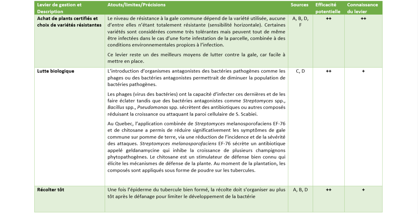 Leviers de gestion gale commune 2