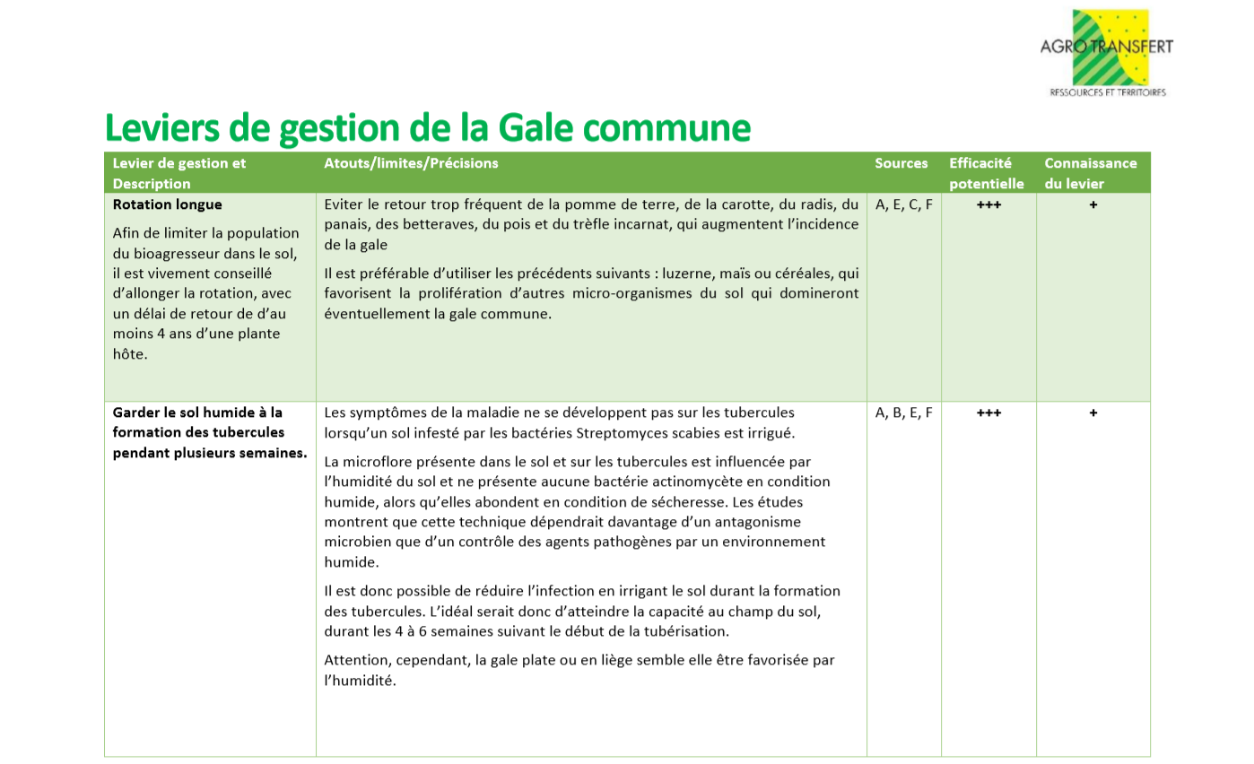 Leviers gale commune 1