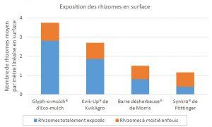 résultats comparaison outils extraction chiendent