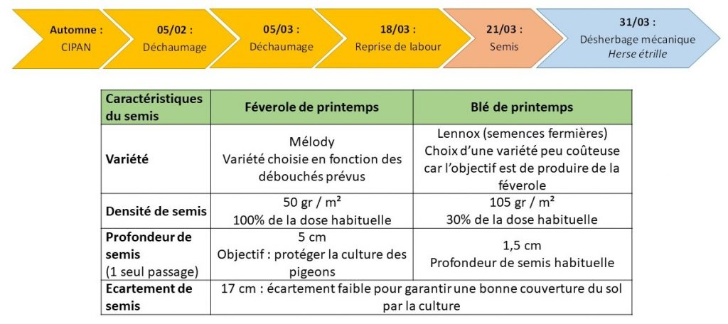 Itineraire technique de l'association fevrole de ptps - ble