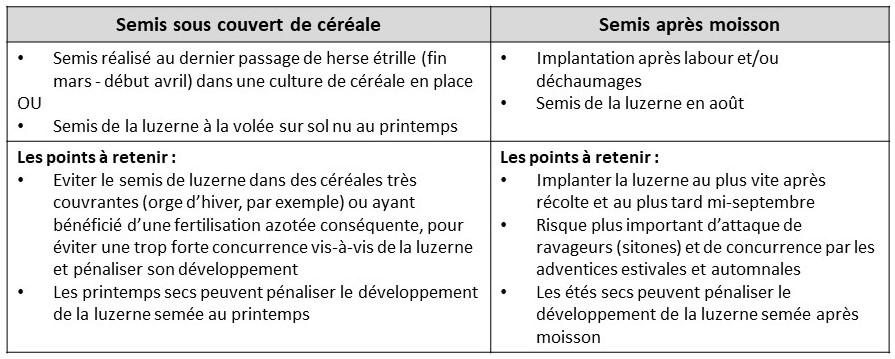 Principes des deux types de semis de luzerne
