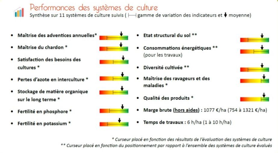 synthèse des performance dessystèmes de polyculture-élevage