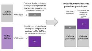 Intégration des provisions pour risques dans les charges
