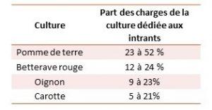 % des charges de chaque culture LPC bio dédiée au intrants