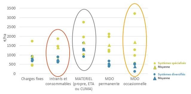 couts de production des systèmes de culture LPC bio enquêtés
