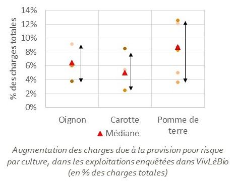 Comparaion des provisions pour risques de plusieurs cultures légumières