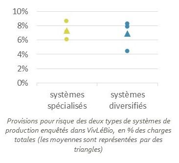 Comparaison des provisions pour risques des systèmes spécialisés et diversifiés