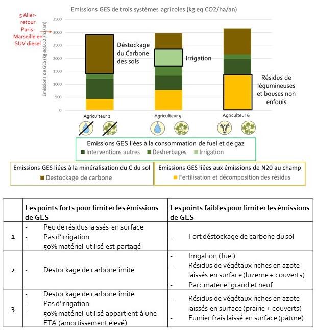 Emissions de GES des 3 cas concrets étudiés
