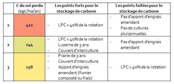 Stockage de carbone dans le sol des 3 cas concrets étudiés