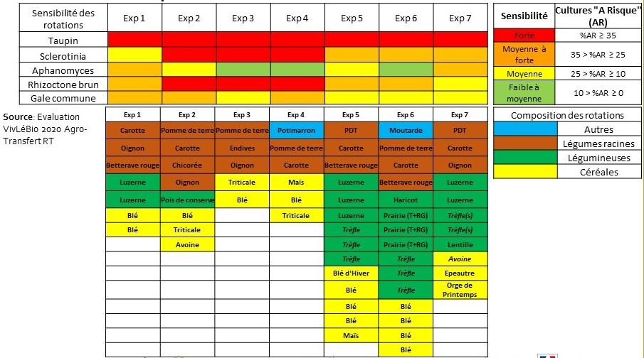 Evaluation de la sensibilité des 7 rotations enquetes aux ioagresseurs telluriques