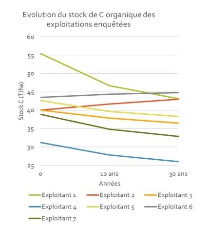 Evolution des tsock de C du sol des rotations évaluées
