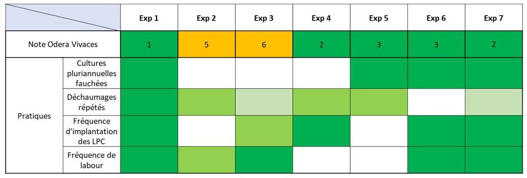 Evaluation risque chardon des rotatoions eétudiées dan sles enquêtes
