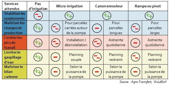 Impact de l'irrigation sur la durabilité de la rotation