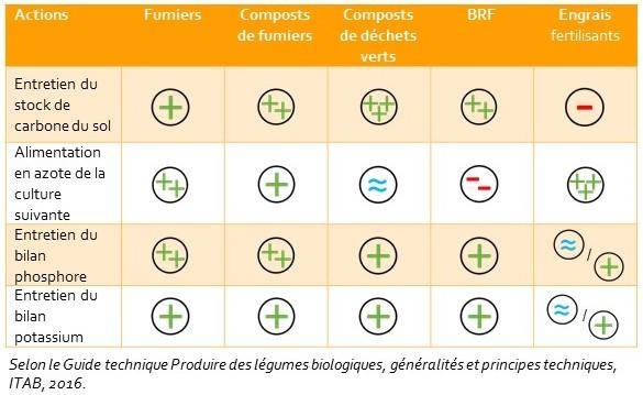 Impacts en terme de durabilité de différents engrais