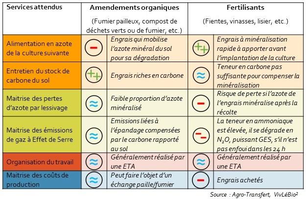 Impact du choix de la fertilisation sur la durabiité de la rotation