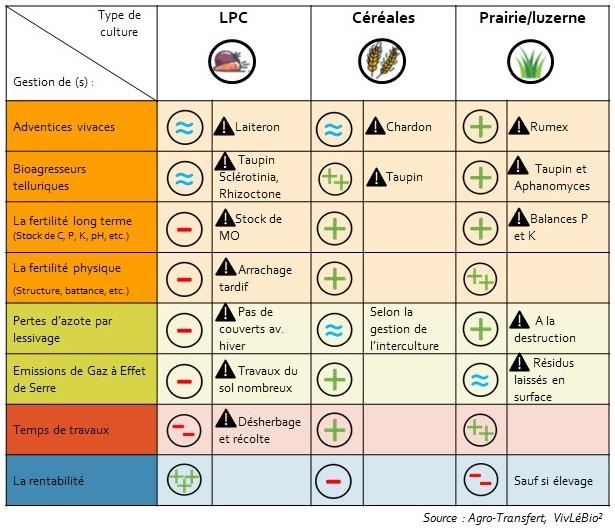 Impacts de différents types de cultures sur la durabilité de la rotation
