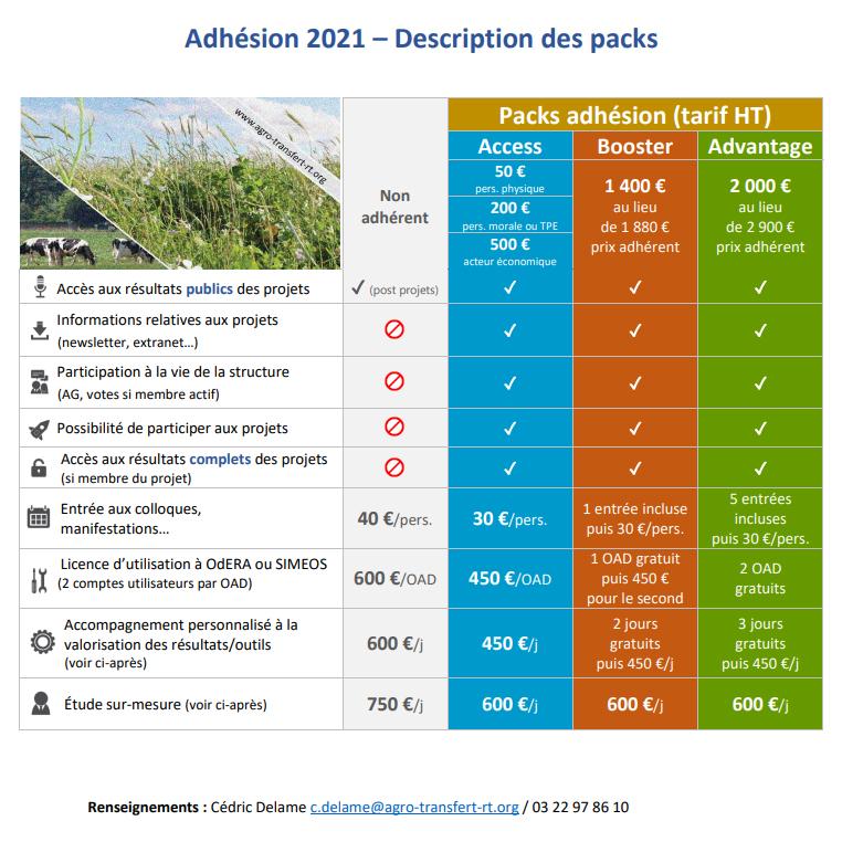 Adhésion Agro-Transfert RT 2021